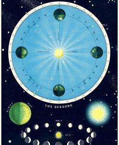 Affiche astronomie Cavallini